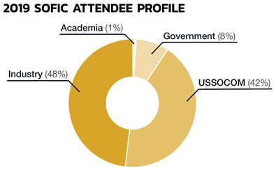 Image of 2019 SOFIC Attendee Profile pie chart, with 1% Academia, 48% Industry, 8% Government, and 42% USSOCOM.