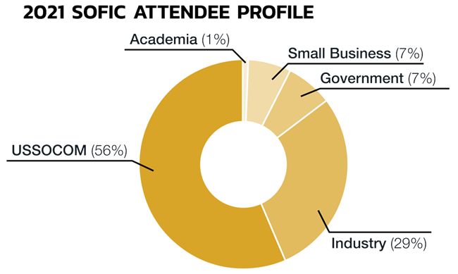 2021 SOFIC attendee profile pie chart; 1% Academia, 7% Small Business, 7% Government, 29% Industry and 56% USSOCOM attendees.