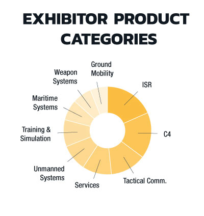 Infograph showing exhibitor product categories for 2019